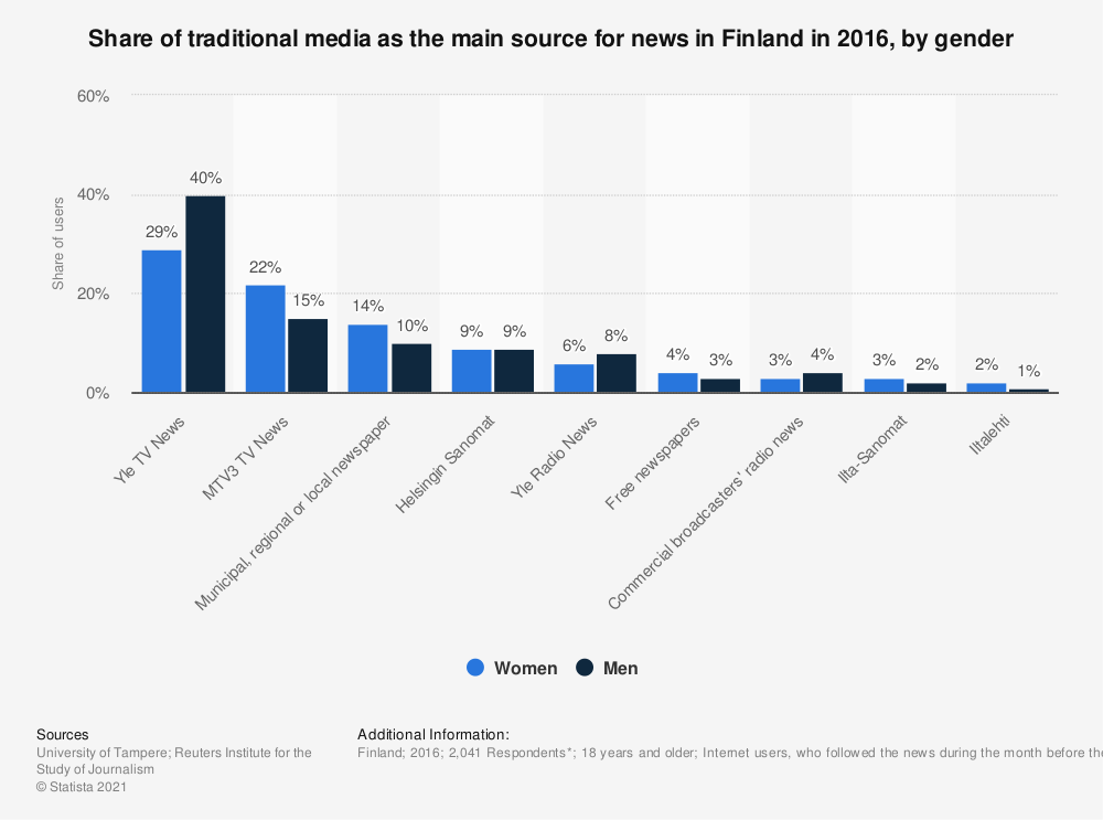 Statistic: Share of traditional media as the main source for news in Finland in 2016, by gender   Statista