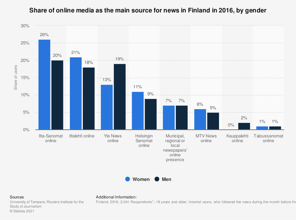 Statistic: Share of online media as the main source for news in Finland in 2016, by gender | Statista