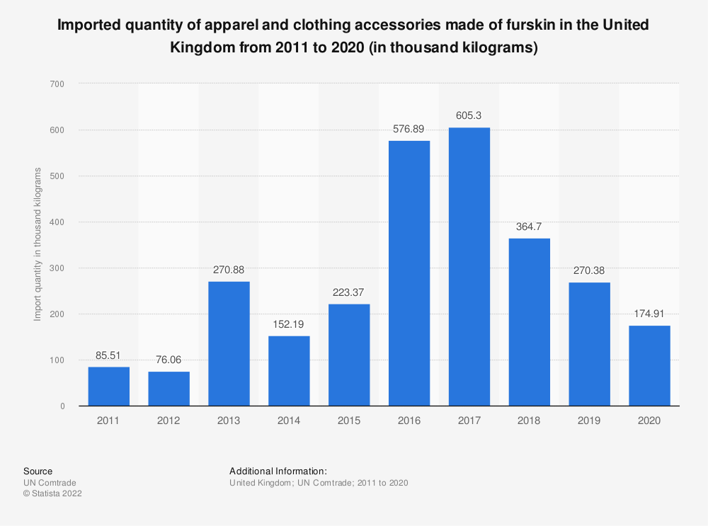 Statistic: Imported quantity of apparel and clothing accessories made of furskin in the United Kingdom from 2011 to 2018 (in thousand kliograms) | Statista