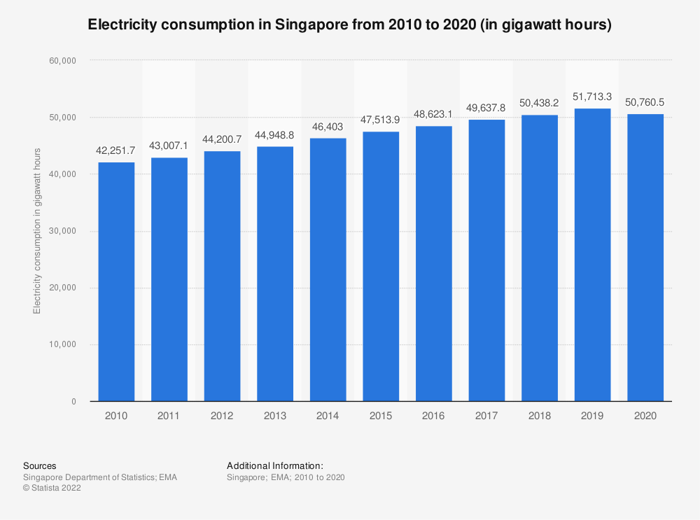 Statistic: Electricity consumption in Singapore from 2009 to 2018 (in gigawatt hours) | Statista