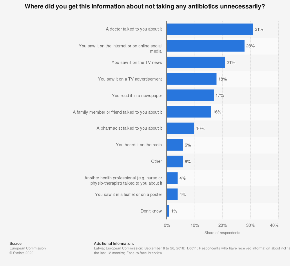 Statistic: Where did you get this information about not taking any antibiotics unnecessarily? | Statista