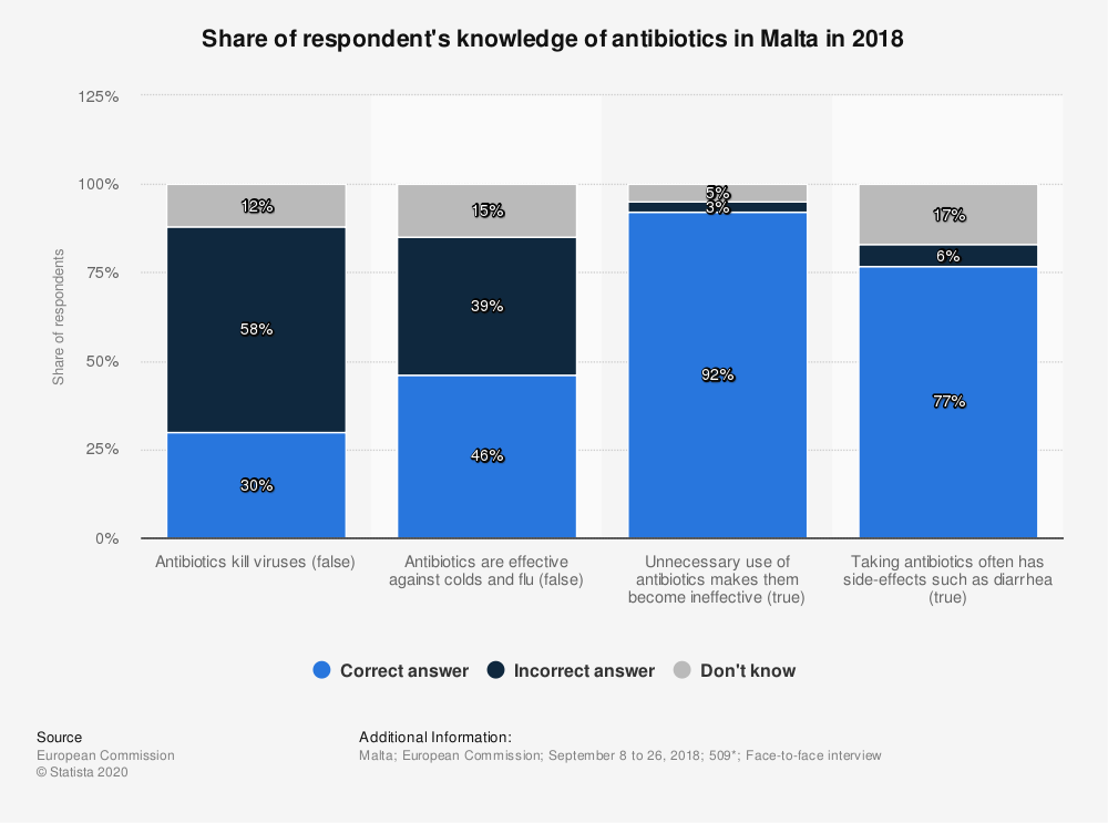 Statistic: Share of respondent's knowledge of antibiotics in Malta in 2018 | Statista