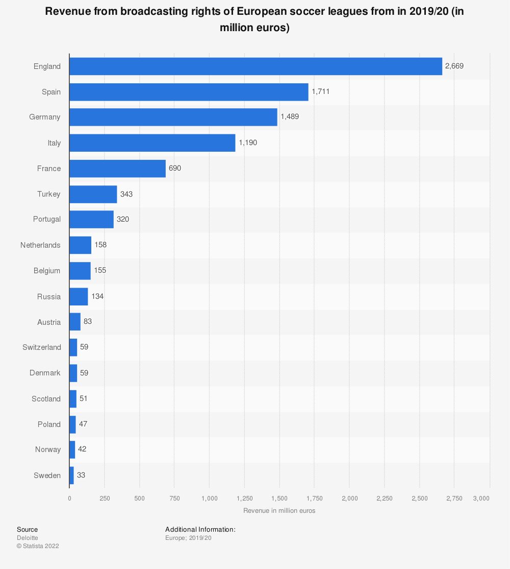 Statistic: Revenue from broadcasting rights of European soccer leagues from in 2015/2016 (in million euros) | Statista