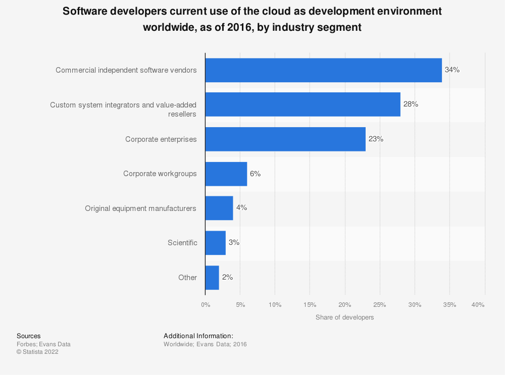 Statistic: Software developers current use of the cloud as development environment worldwide, as of 2016, by industry segment | Statista