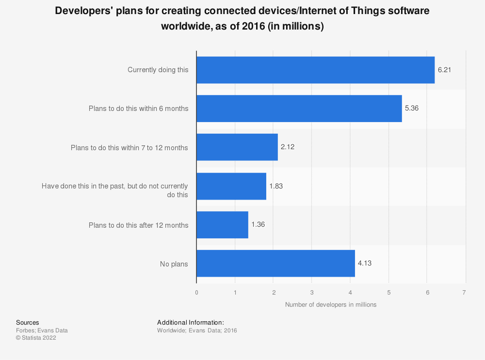 Statistic: Developers' plans for creating connected devices/Internet of Things software worldwide, as of 2016 (in millions) | Statista