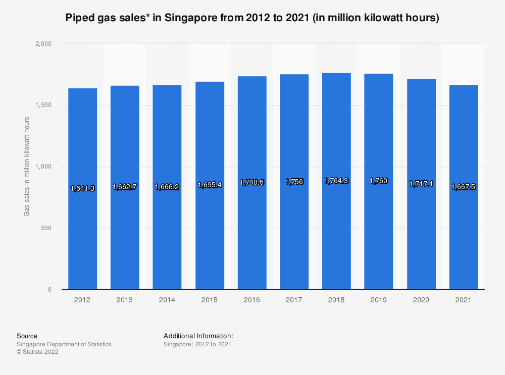 Statistic: Piped gas sales* in Singapore from 2009 to 2019 (in million kilowatt hours) | Statista