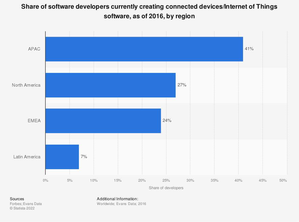Statistic: Share of software developers currently creating connected devices/Internet of Things software, as of 2016, by region | Statista
