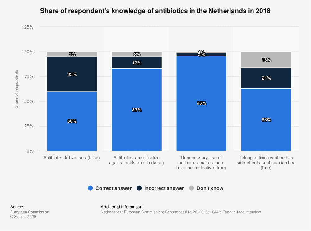 Statistic: Share of respondent's knowledge of antibiotics in the Netherlands in 2018 | Statista