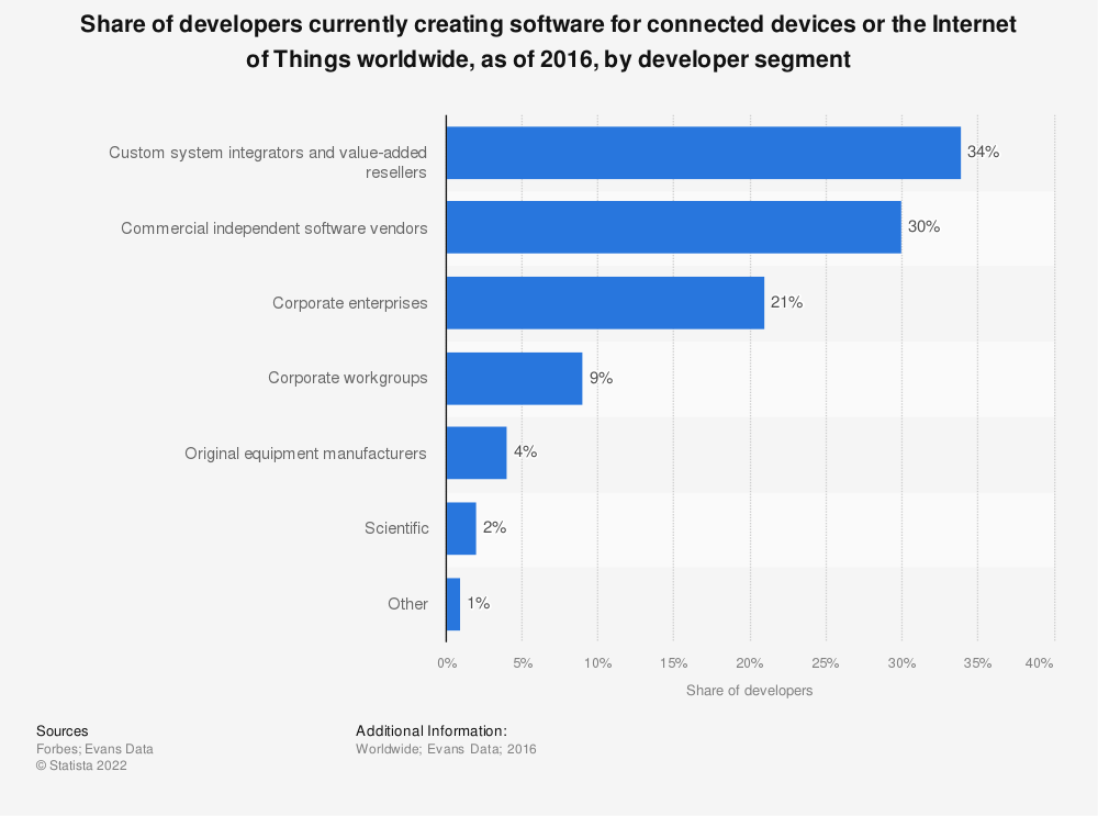 Statistic: Share of developers currently creating software for connected devices or the Internet of Things worldwide, as of 2016, by developer segment | Statista