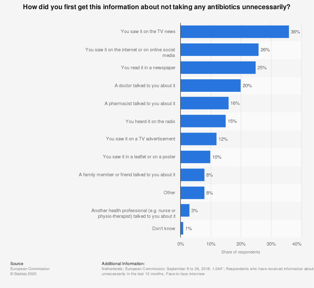 Statistic: How did you first get this information about not taking any antibiotics unnecessarily? | Statista