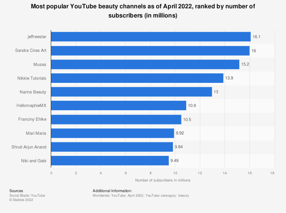Statistic: Most popular YouTube beauty and style channels as of December 2019, ranked by number of subscribers (in millions) | Statista