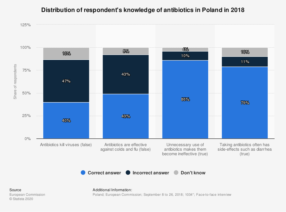Statistic: Distribution of respondent's knowledge of antibiotics in Poland in 2018 | Statista
