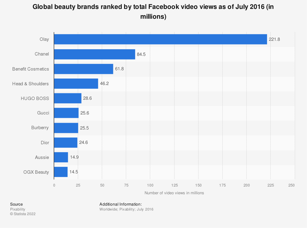 Statistic: Global beauty brands ranked by total Facebook video views as of July 2016 (in millions) | Statista