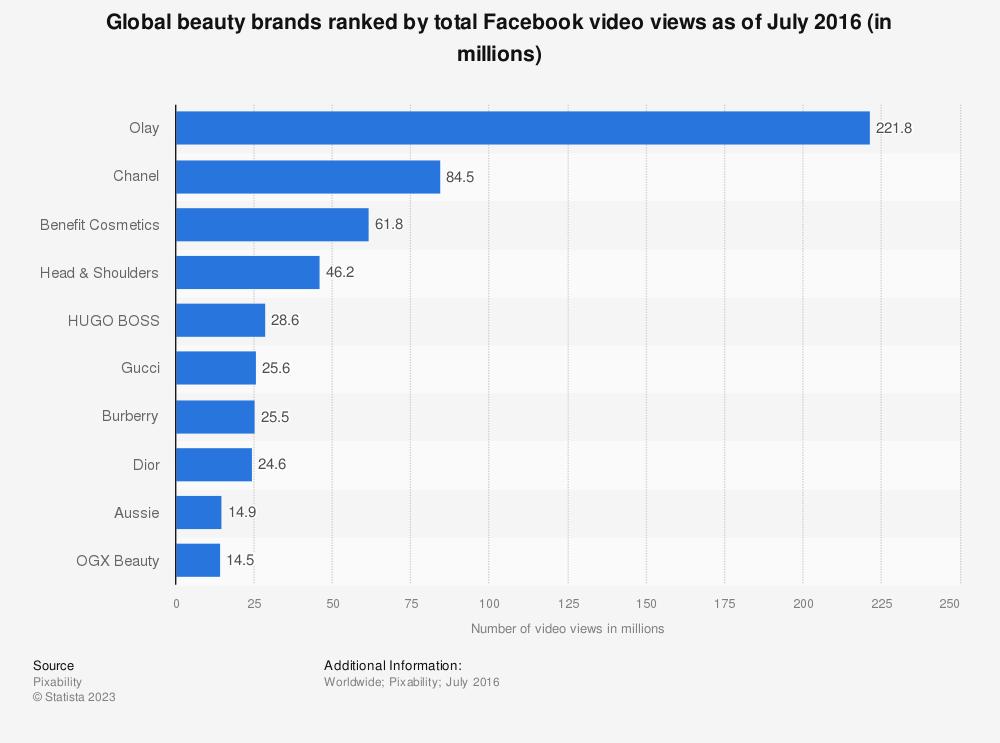 Statistic: Global beauty brands ranked by total Facebook video views as of July 2016 (in millions) | Statista