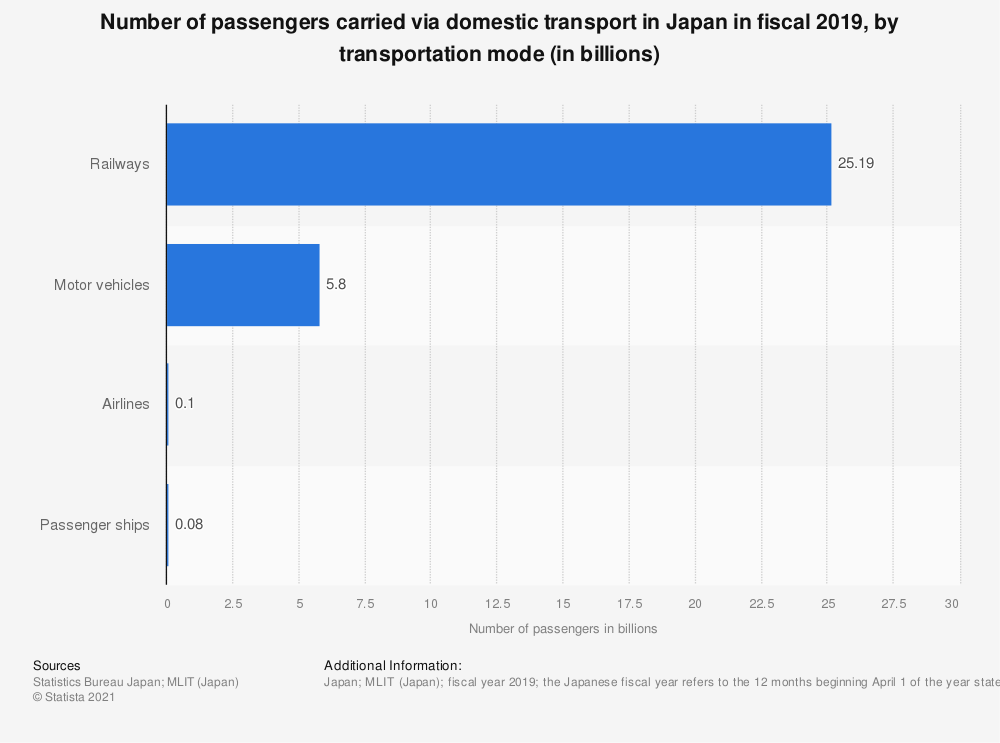 Statistic: Number of passengers carried via domestic transport in Japan in fiscal 2018, by transportation mode (in billions) | Statista