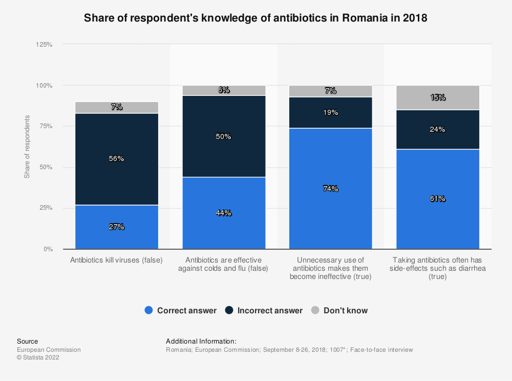 Statistic: Share of respondent's knowledge of antibiotics in Romania in 2018 | Statista