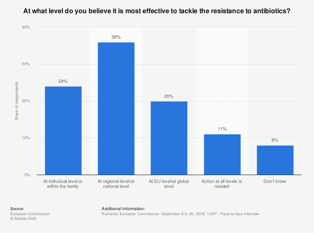 Statistic: At what level do you believe it is most effective to tackle the resistance to antibiotics?   Statista