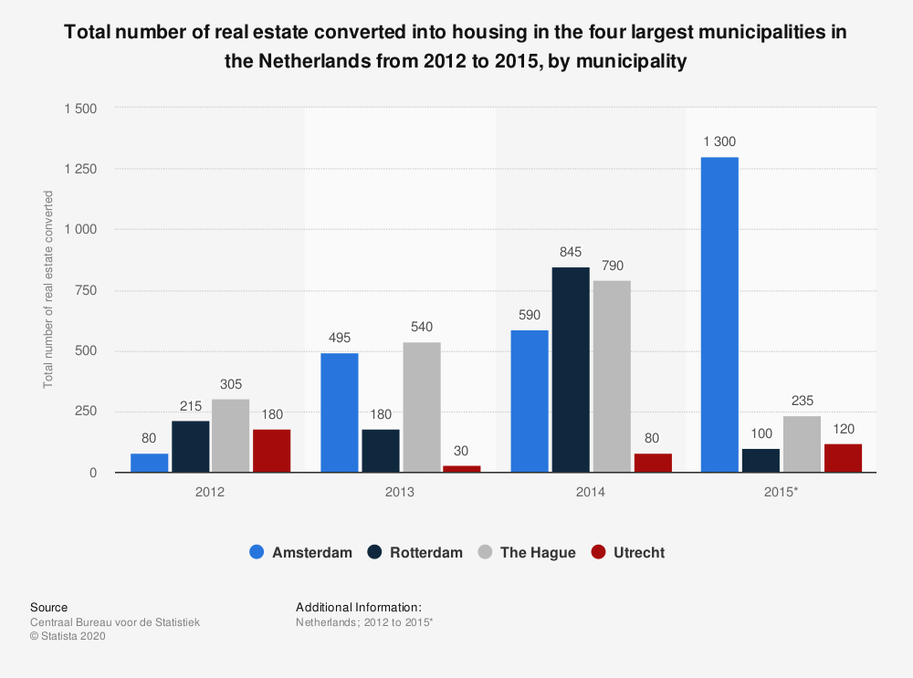 Statistic: Total number of real estate converted into housing in the four largest municipalities in the Netherlands from 2012 to 2015, by municipality | Statista