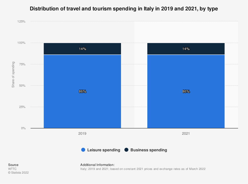 Statistic: Contribution to GDP of travel and tourism in Italy from 2014 to 2019, by travel type | Statista