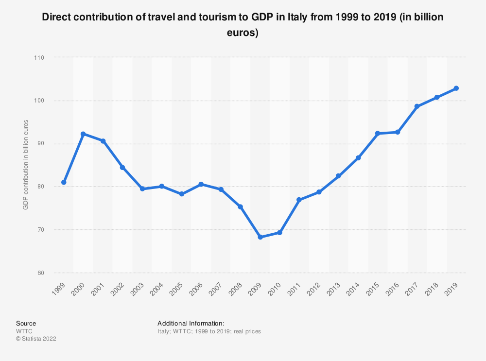 Statistic: Direct contribution of travel and tourism to GDP in Italy from 2014 to 2029 (in billion euros) | Statista