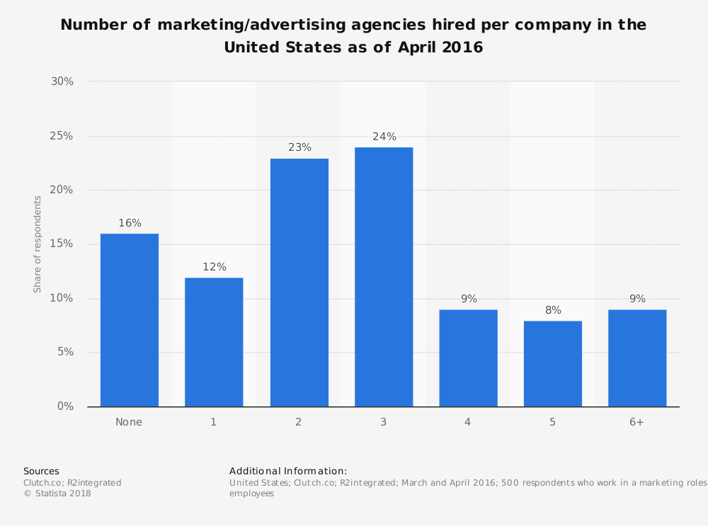 Statistic: Number of marketing/advertising agencies hired per company in the United States as of April 2016 | Statista
