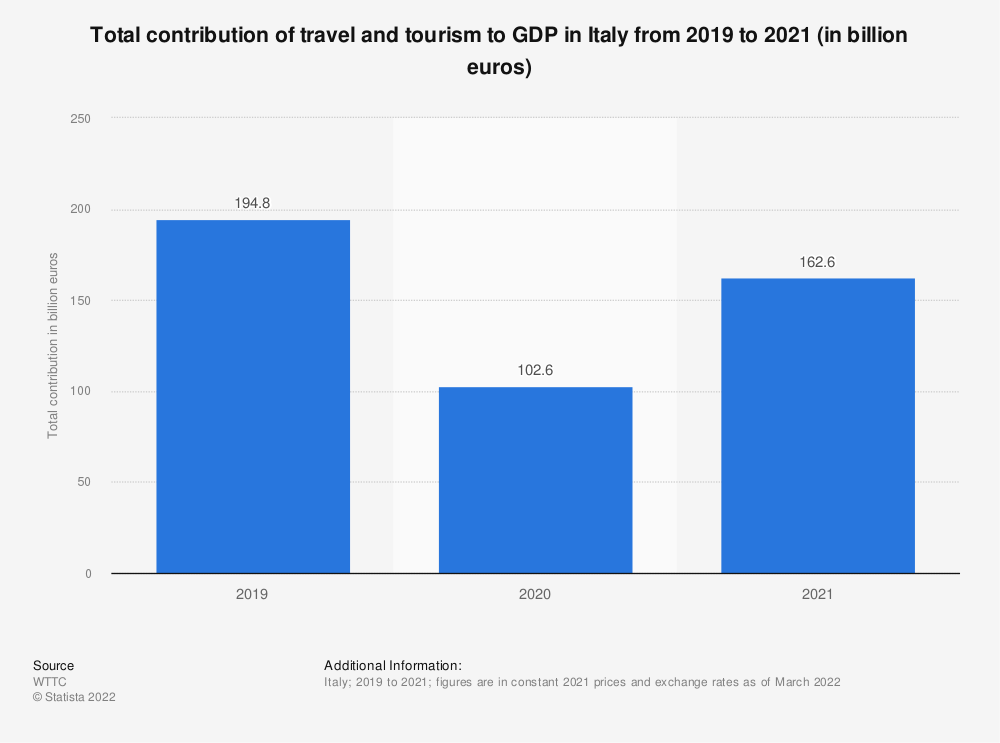 Statistic: Total contribution of travel and tourism to GDP in Italy from 1999 to 2019 (in billion euros) | Statista