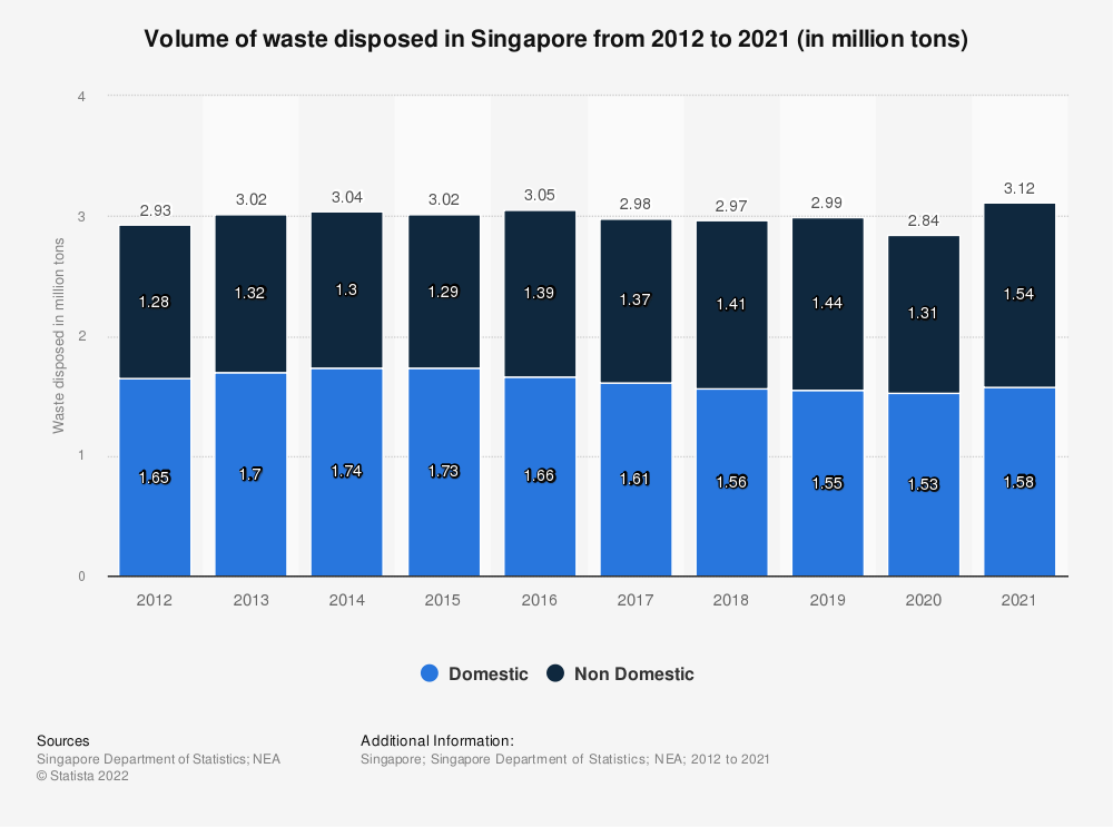 Statistic: Volume of waste disposed in Singapore from 2009 to 2017 (in million tons) | Statista