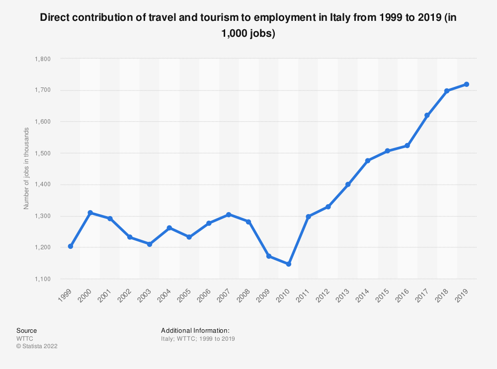 Statistic: Direct contribution of travel and tourism to employment in Italy from 2012 to 2028 (in 1,000 jobs) | Statista