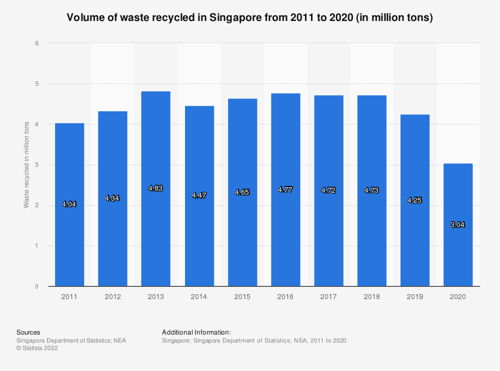 Statistic: Volume of waste recycled in Singapore from 2009 to 2019 (in million tons) | Statista