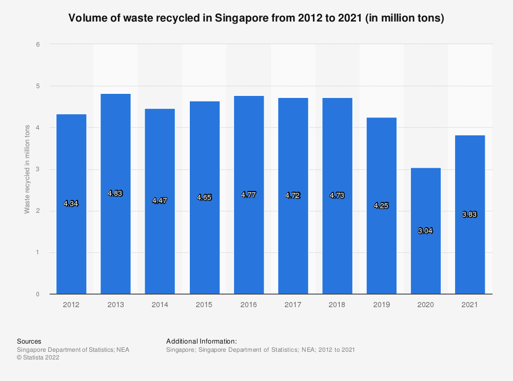 Statistic: Volume of waste recycled in Singapore from 2009 to 2018 (in million tons) | Statista