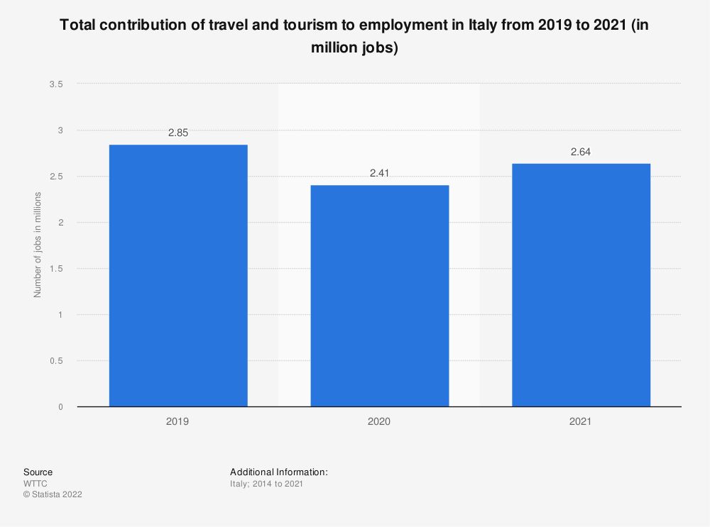 Statistic: Total contribution of travel and tourism to employment in Italy from 2012 to 2028 (in 1,000 jobs) | Statista
