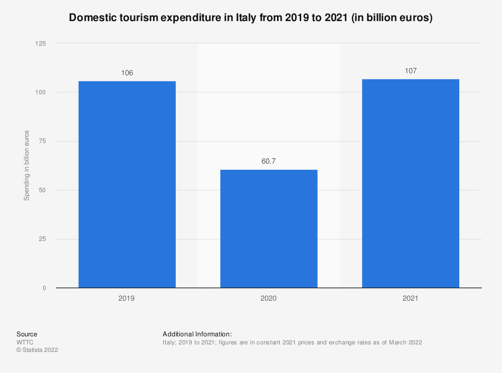 Statistic: Domestic tourism spending in Italy from 1999 to 2019 (in billion euros) | Statista