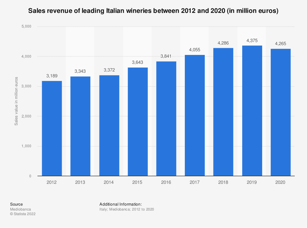 Statistic: Sales revenue of leading Italian wineries between 2011 and 2019 (in million euros) | Statista