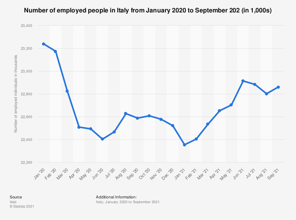 Statistic: Number of employed people in Italy from December 2018 to December 2019 (seasonally adjusted, in 1,000s) | Statista