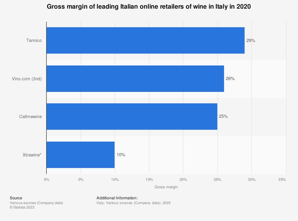 Statistic: Gross margin of the Italian online retailers of wine in Italy in 2018*  | Statista