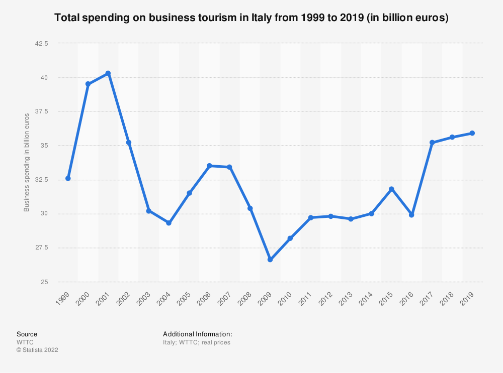 Statistic: Business spending of the tourism industry in Italy from 2014 to 2029 (in billion U.S. dollars) | Statista