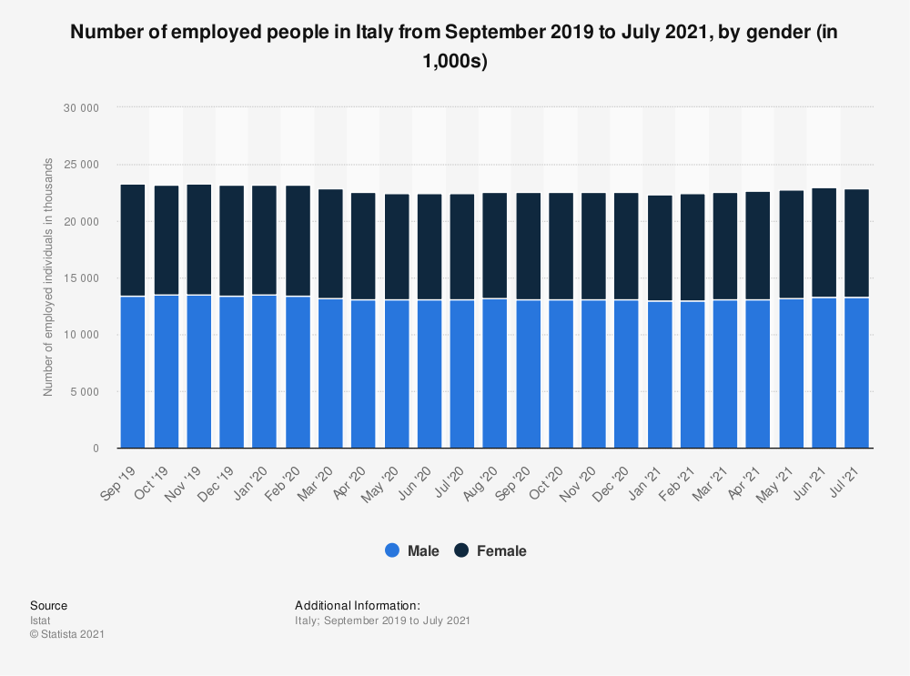 Statistic: Number of employed people in Italy from December 2018 to December 2019 (seasonally adjusted, in 1,000s), by gender | Statista