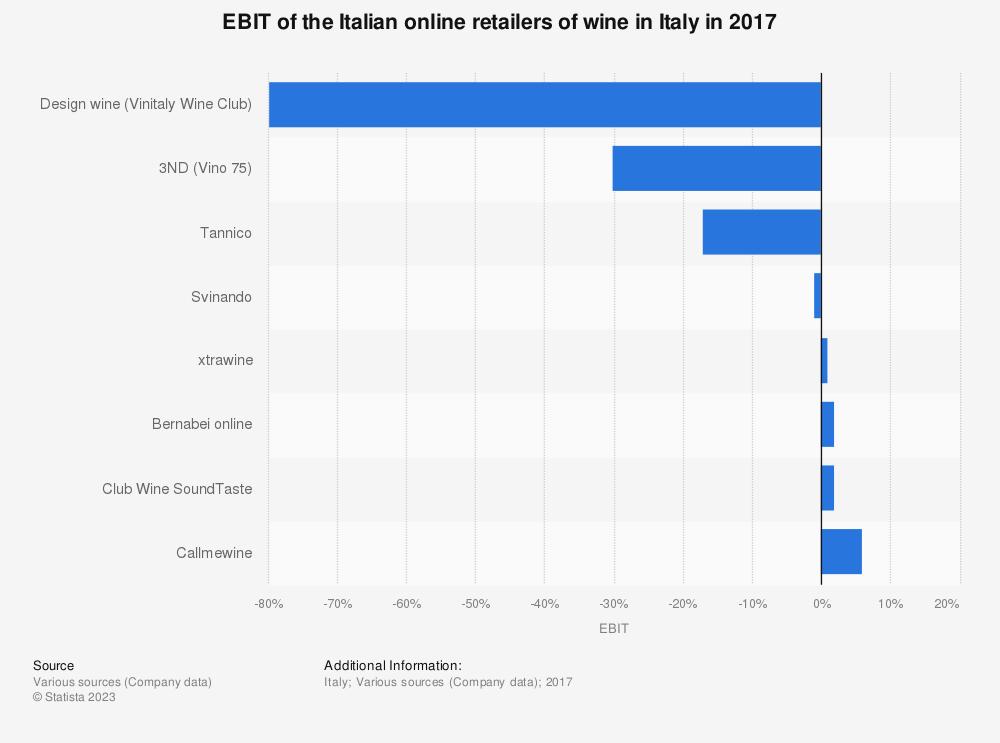 Statistic: EBIT of the Italian online retailers of wine in Italy in 2017 | Statista