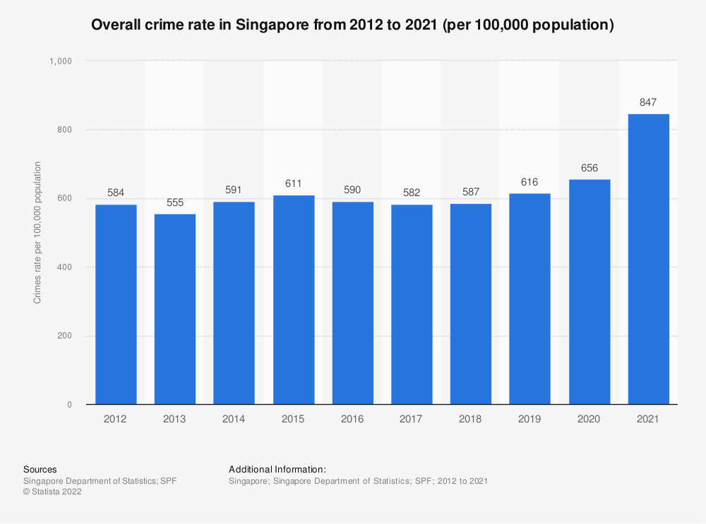 Statistic: Overall crime rates of Singapore from 2010 to 2019 (per 100,000 population) | Statista