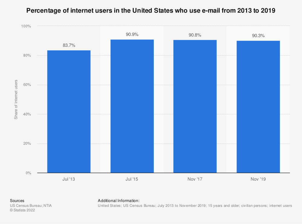 Statistic: Percentage of internet users in the United States who use e-mail from 2013 to 2015 | Statista