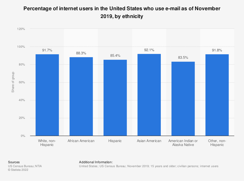 Statistic: Percentage of internet users in the United States who use e-mail as of November 2017, by ethnicity | Statista