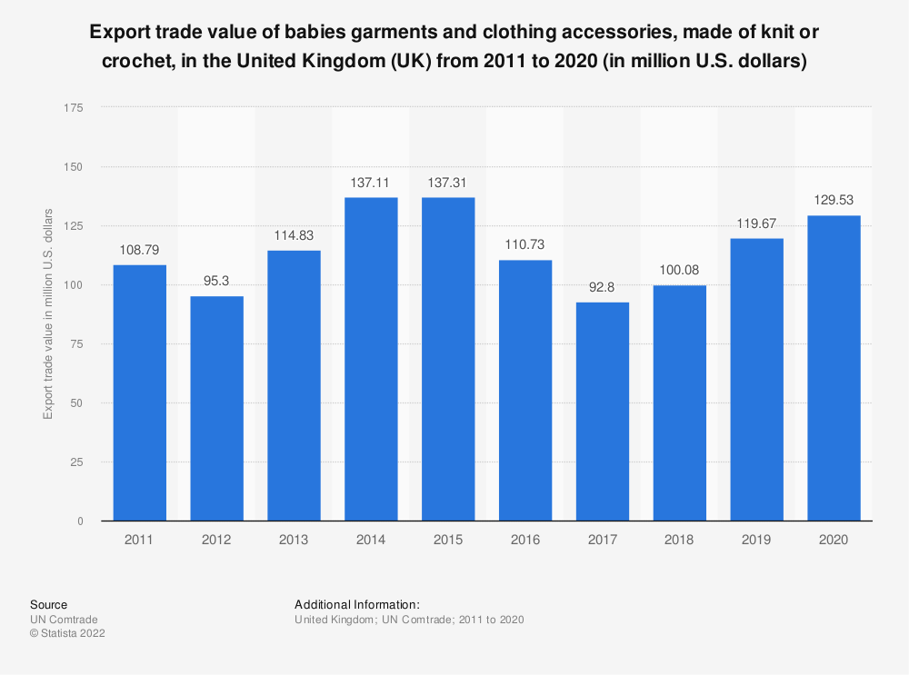 Statistic: Export trade value of babies garments and clothing accessories, made of knit or crochet, in the United Kingdom (UK) from 2011 to 2018 (in million U.S. dollars) | Statista