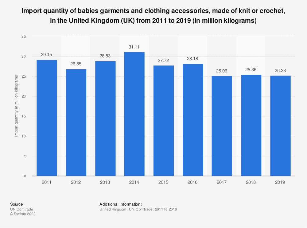 Statistic: Import quantity of babies garments and clothing accessories, made of knit or crochet, in the United Kingdom (UK) from 2011 to 2016 (in million kilograms) | Statista