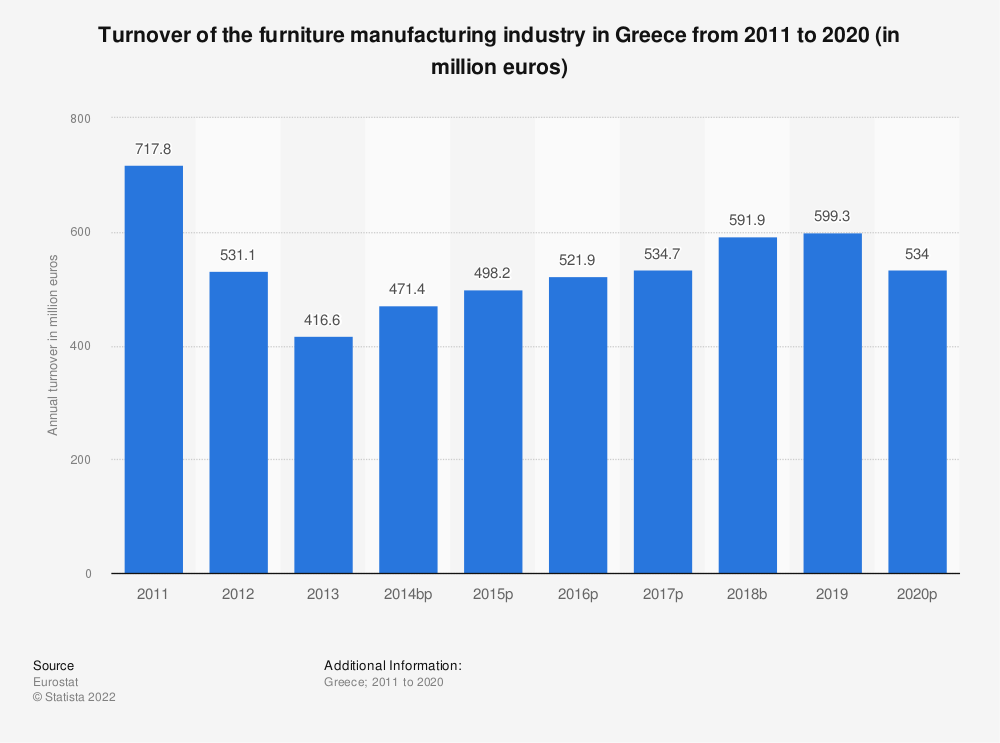 Statistic: Turnover of the furniture manufacturing industry in Greece from 2008 to 2015 (in million euros) | Statista