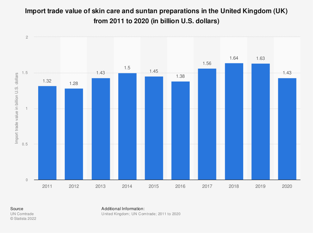 Statistic: Import trade value of skin care and suntan preparations in the United Kingdom (UK) from 2011 to 2019 (in billion U.S. dollars) | Statista