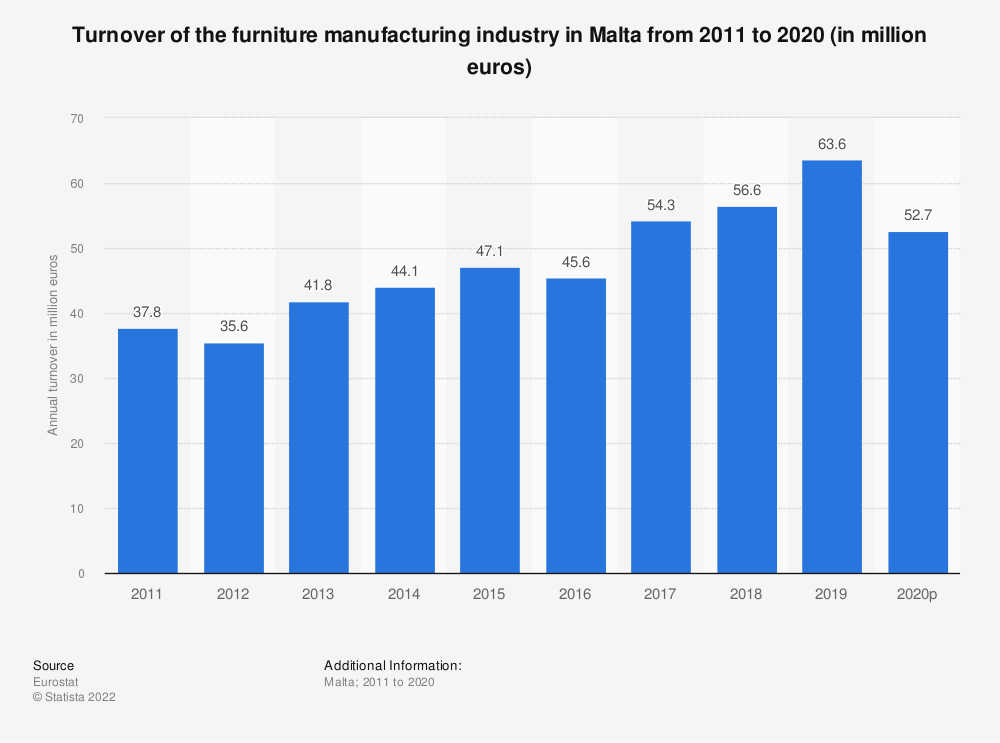 Statistic: Turnover of the furniture manufacturing industry in Malta from 2008 to 2015 (in million euros) | Statista