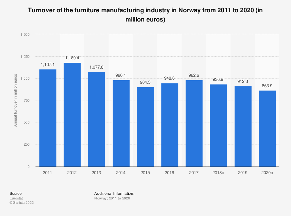 Statistic: Turnover of the furniture manufacturing industry in Norway from 2008 to 2015 (in million euros) | Statista