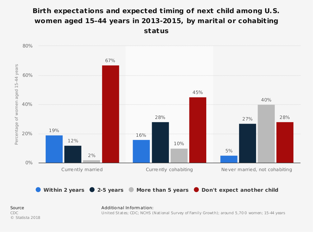Statistic: Birth expectations and expected timing of next child among U.S. women aged 15–44 years in 2013-2015, by marital or cohabiting status | Statista