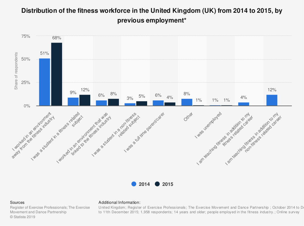Statistic: Distribution of the fitness workforce in the United Kingdom (UK) from 2014 to 2015, by previous employment* | Statista