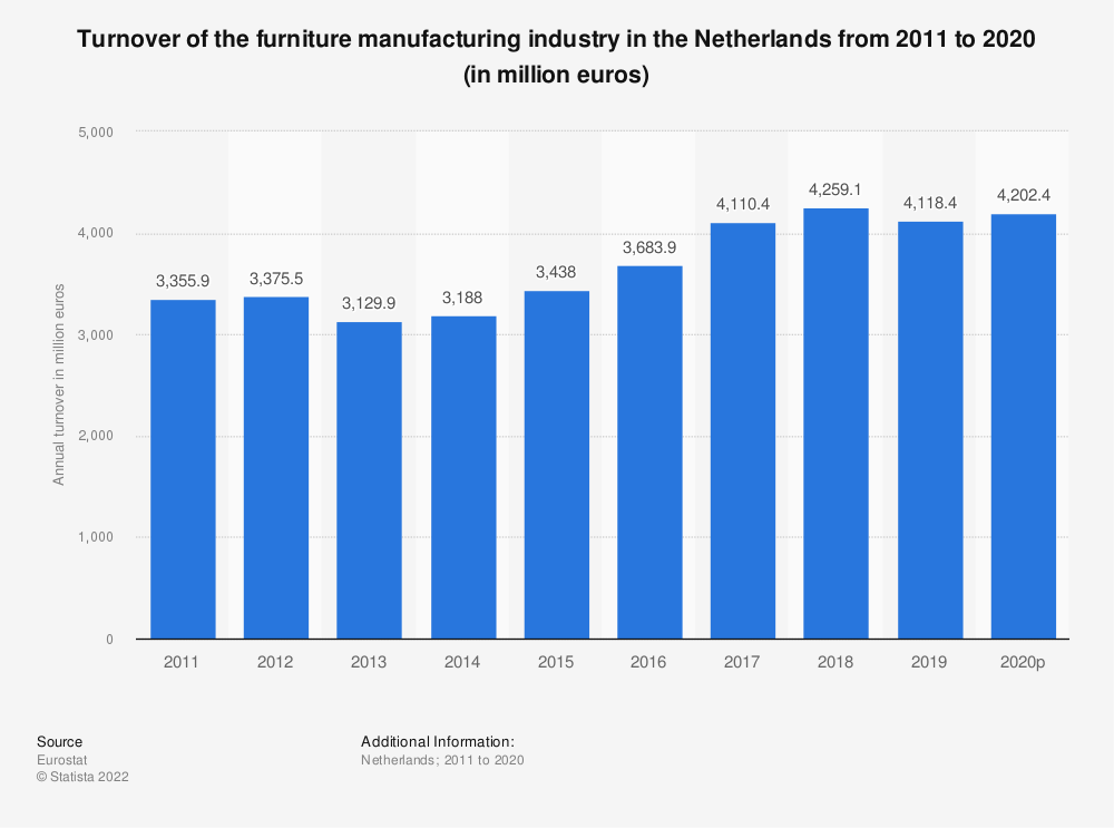 Statistic: Turnover of the furniture manufacturing industry in the Netherlands from 2009 to 2017 (in million euros) | Statista